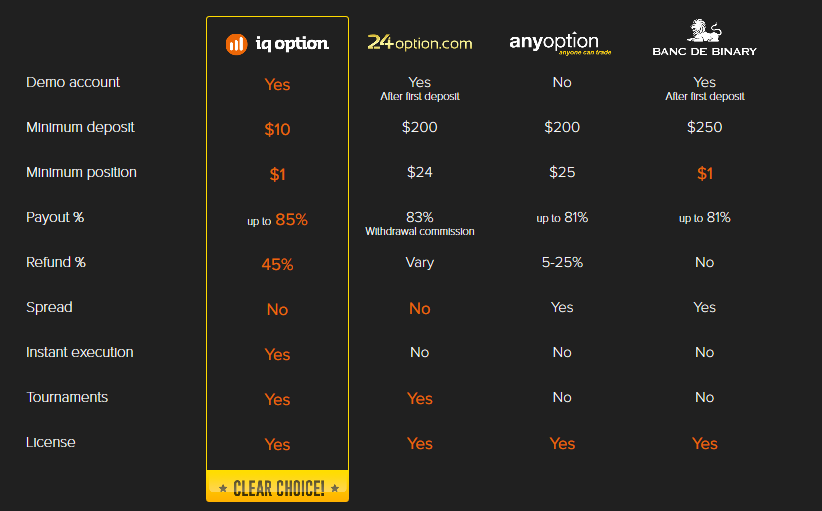 There is no doubts which is the best Binary Options broker! Join IQ option!