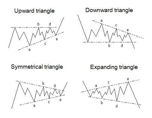 graph patterns triangles horse trading
