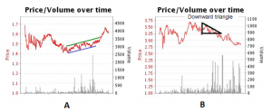 patterns horse racing trading