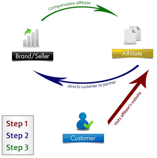 affiliate marketing explained