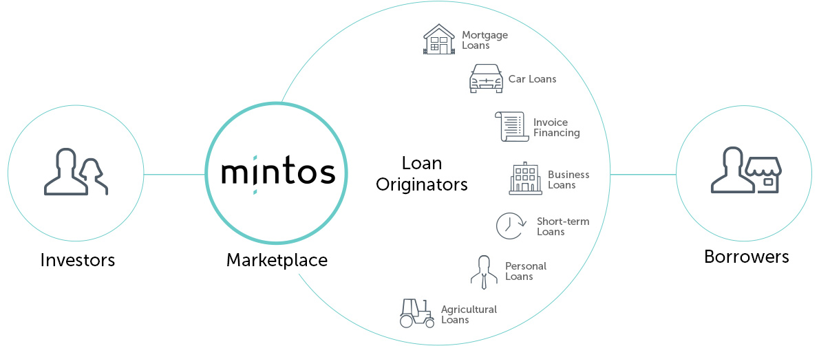 how mintos works