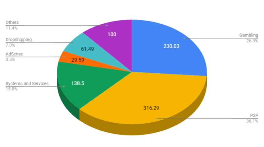 affiliate income statement february 2019