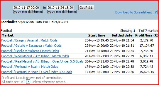 betfair football trading profits