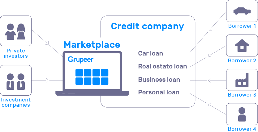 how grupeer lending platform works