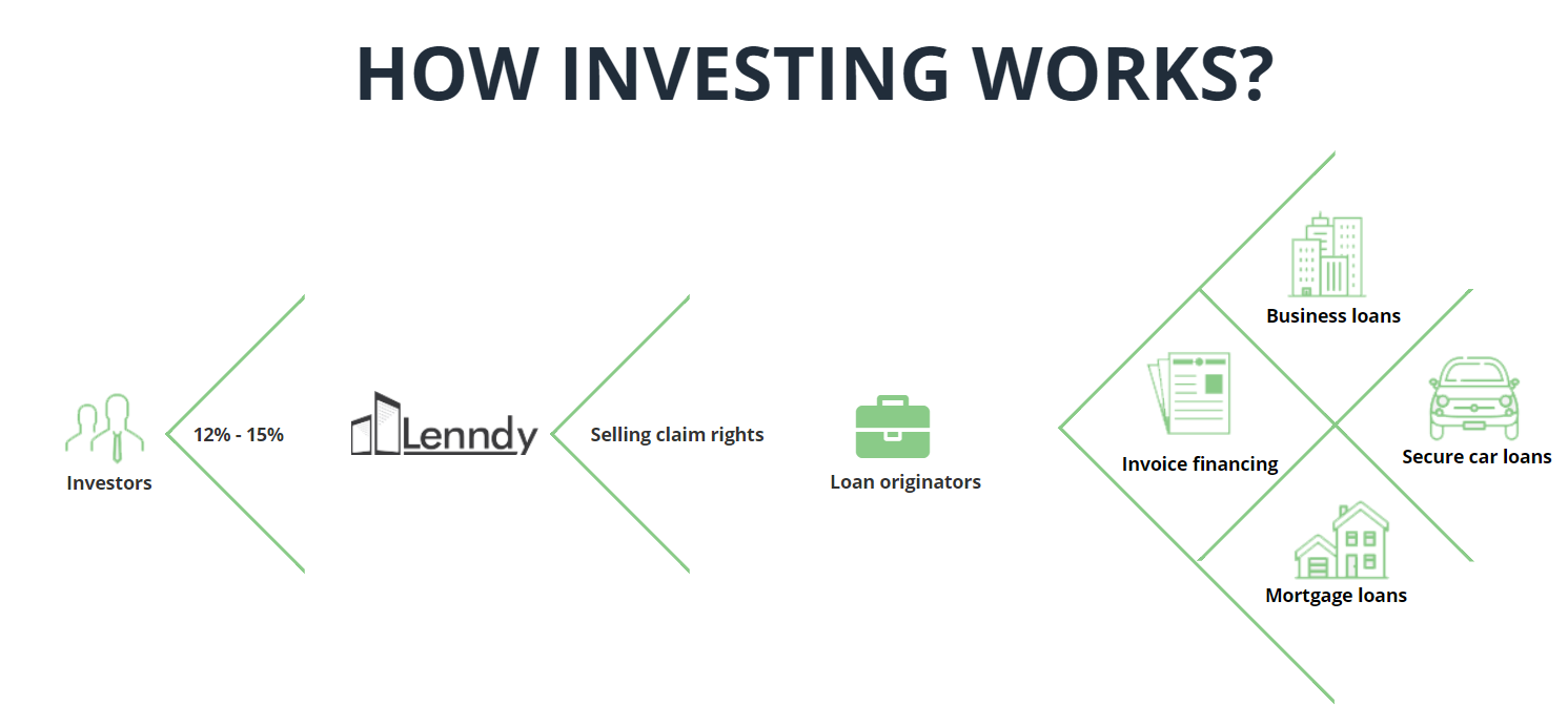lenndy review how investing works