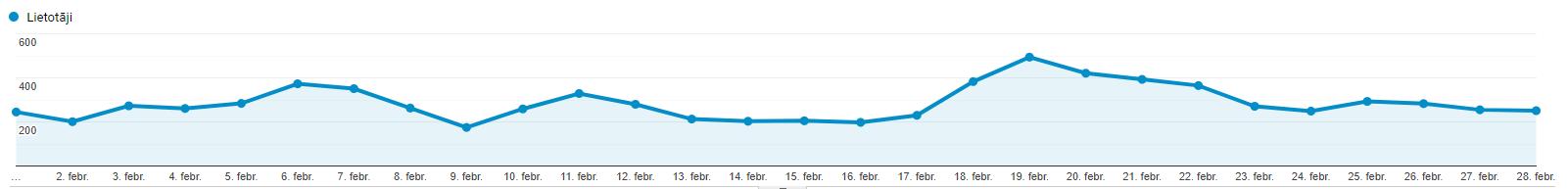 traffic-report-february