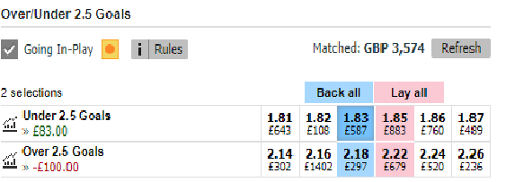 under 2.5 goals trading betfair