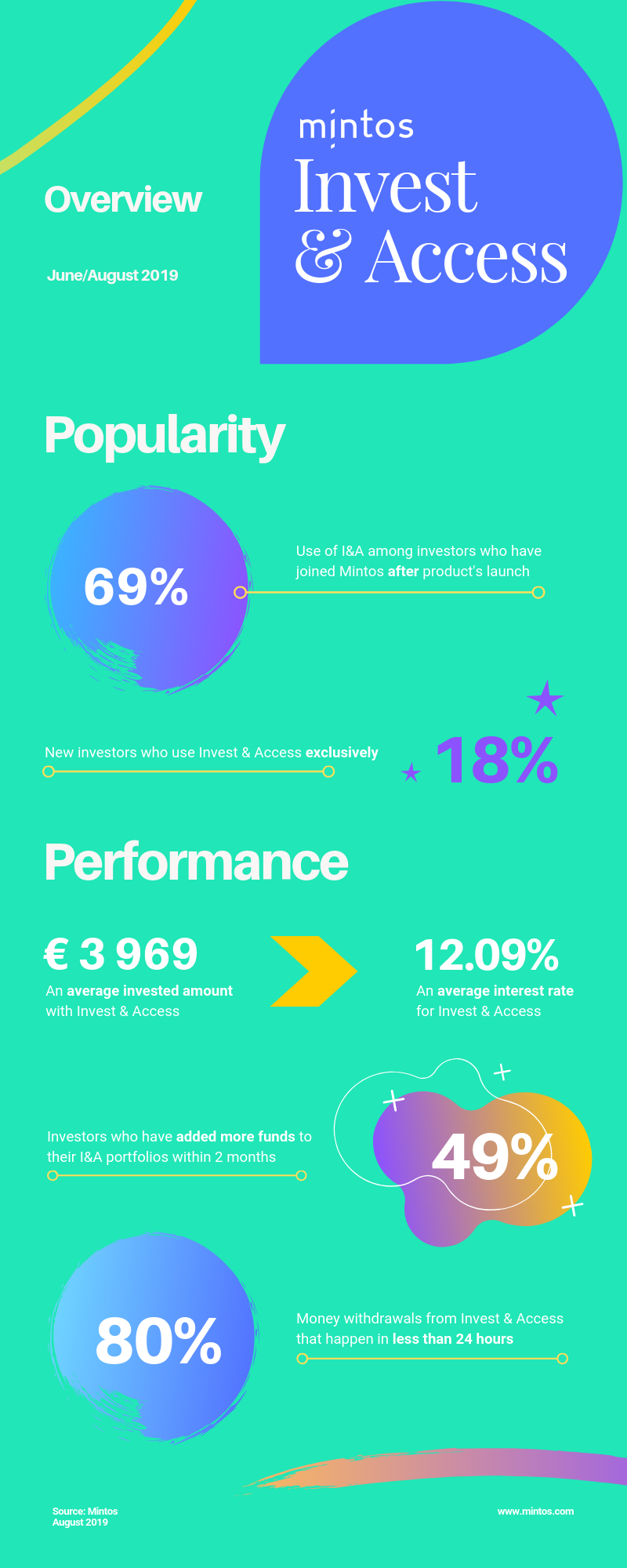 Mintos Invest & Access Overview - Infographic