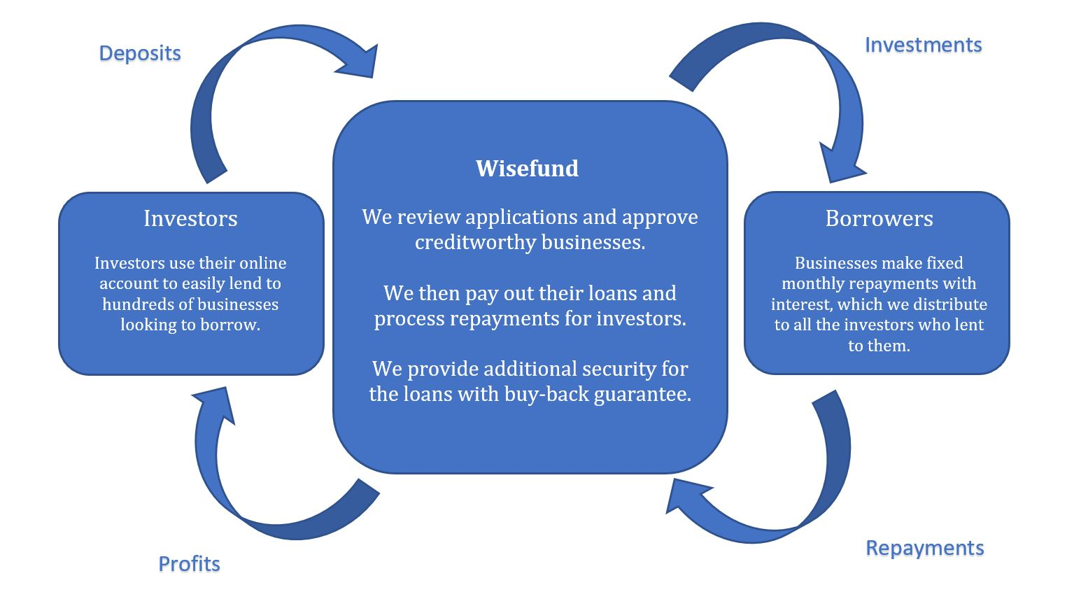 how wisefund works