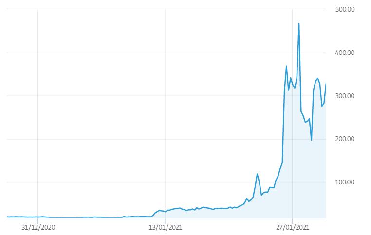 gamestop stock chart