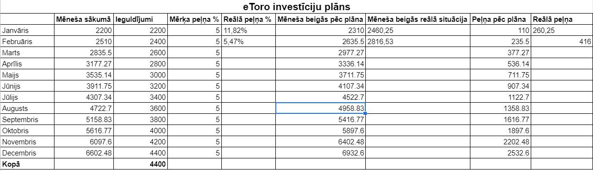 etoro investing plan