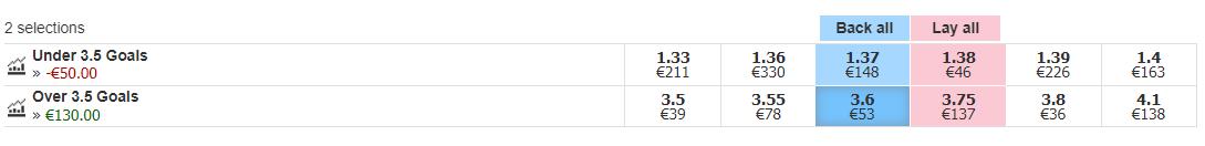 betfair over 25 betting