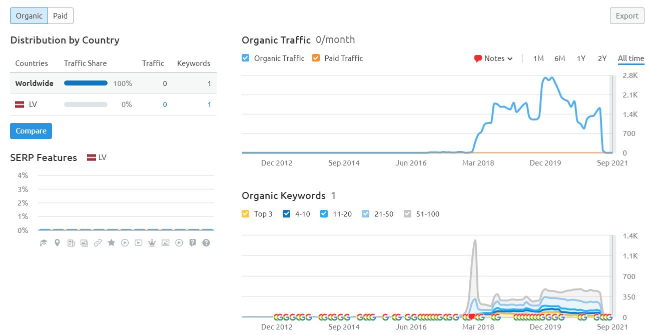 epelna organic traffic